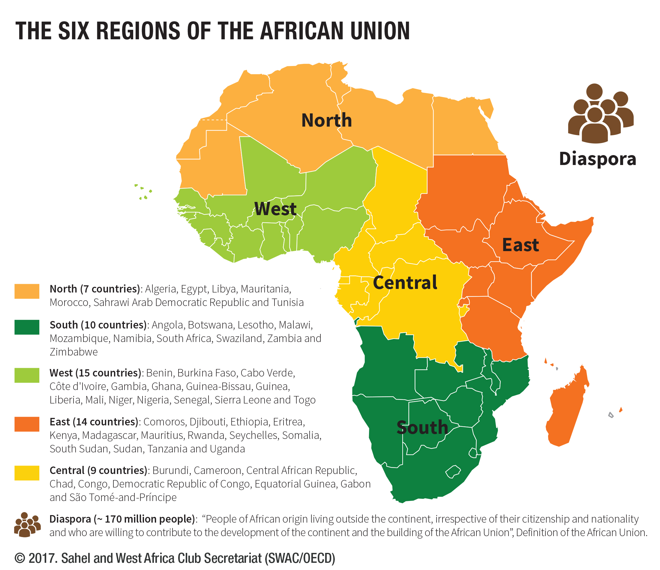 niger list of african countries
